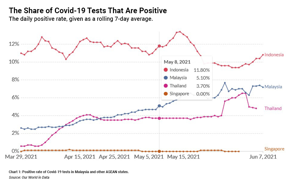 Chart 1: Positive rate of Covid-19 tests in Malaysia and other ASEAN states. Source: Our World in Data.