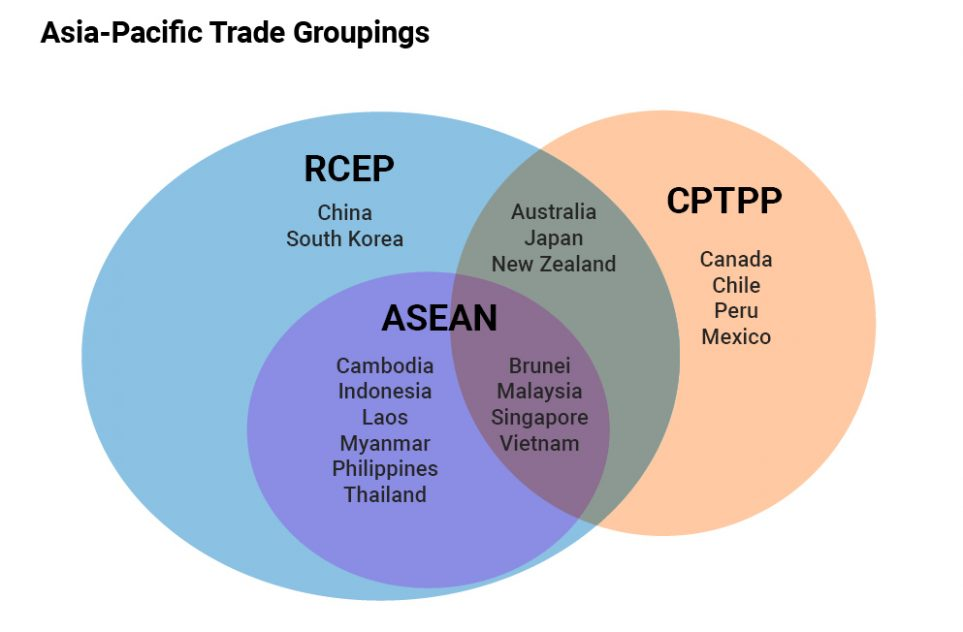 Chart of the RCEP member countries