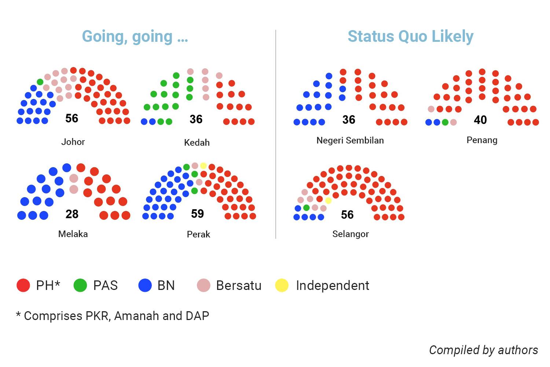Malaysia State Assembly Chart