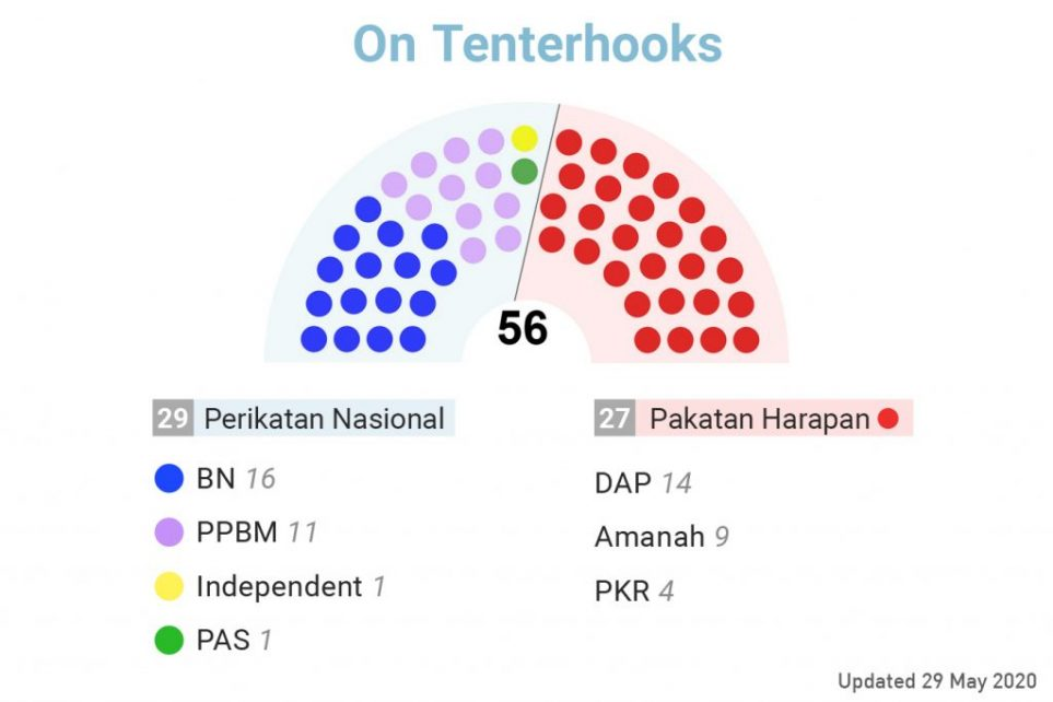 Charts on Johor New Cabinet