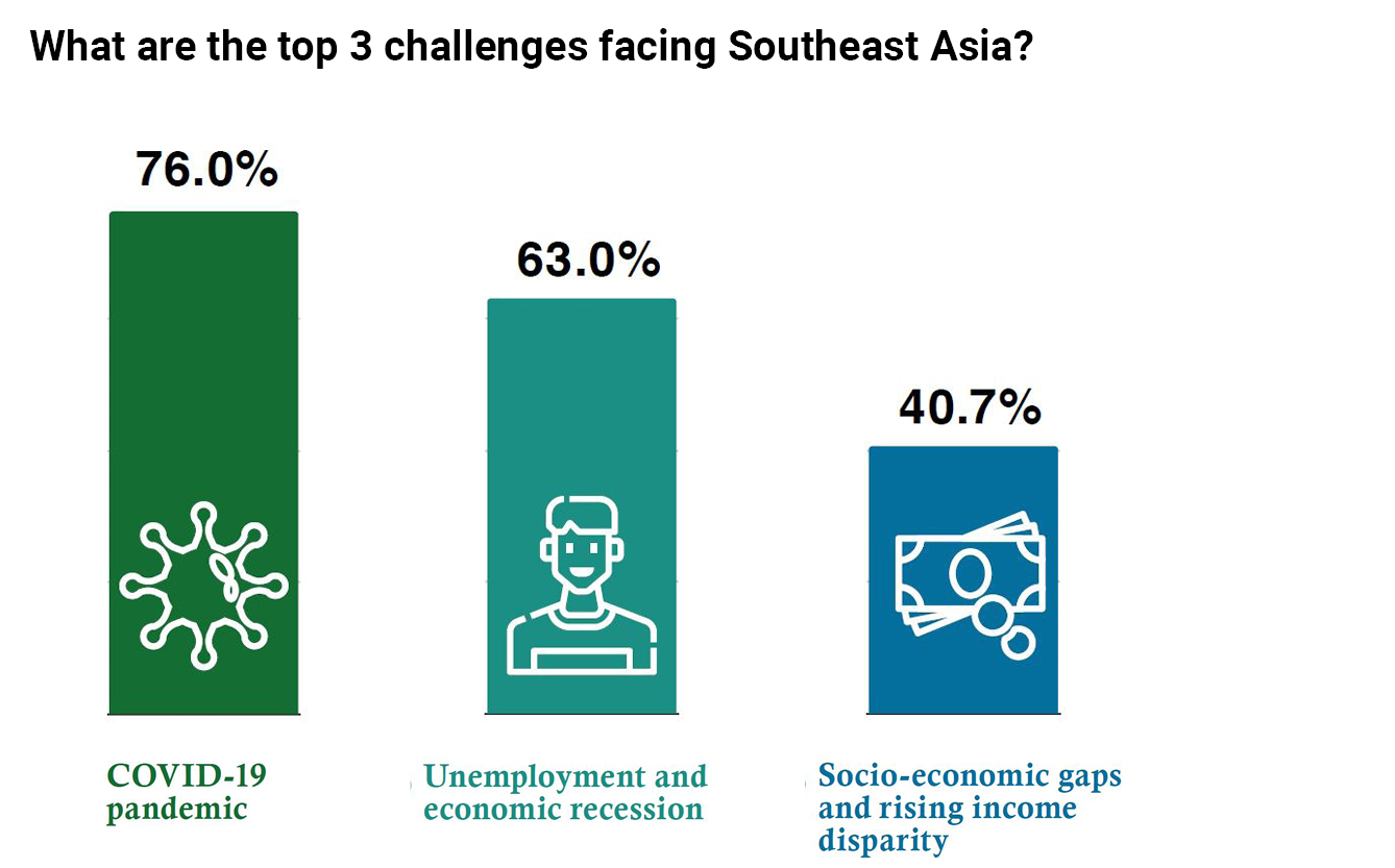 Top 3 challenges facing southeast asia chart