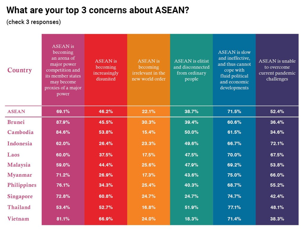 Top 3 concerns about ASEAN chart