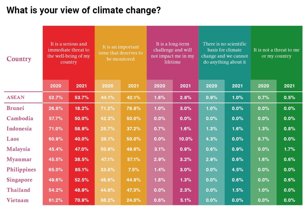 View of climate change chart