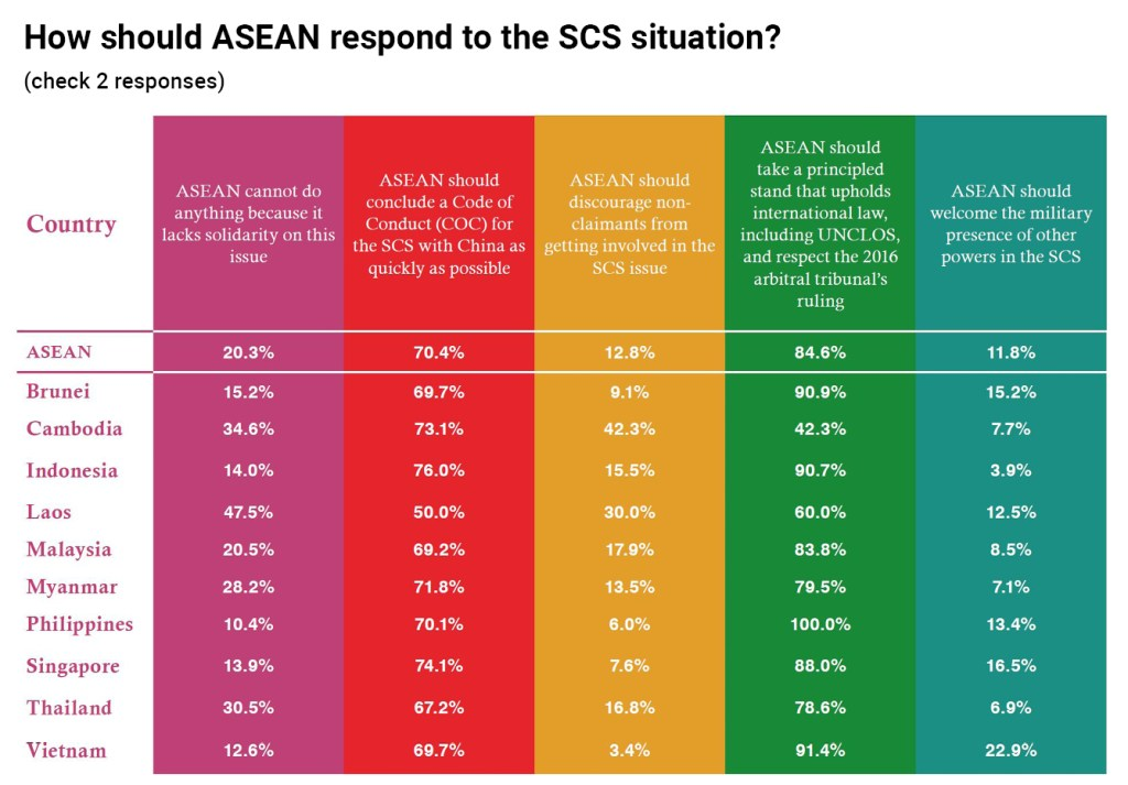 How should ASEAN respond to South China Sea situation chart