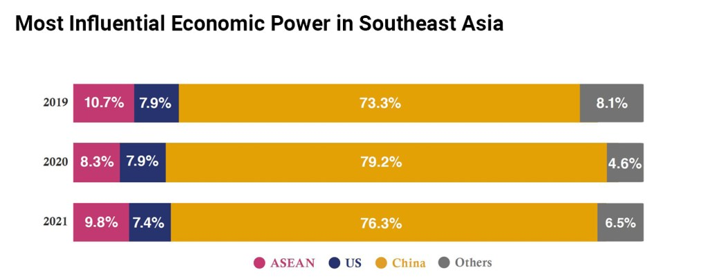 Most Influential economic power in Southeast Asia chart