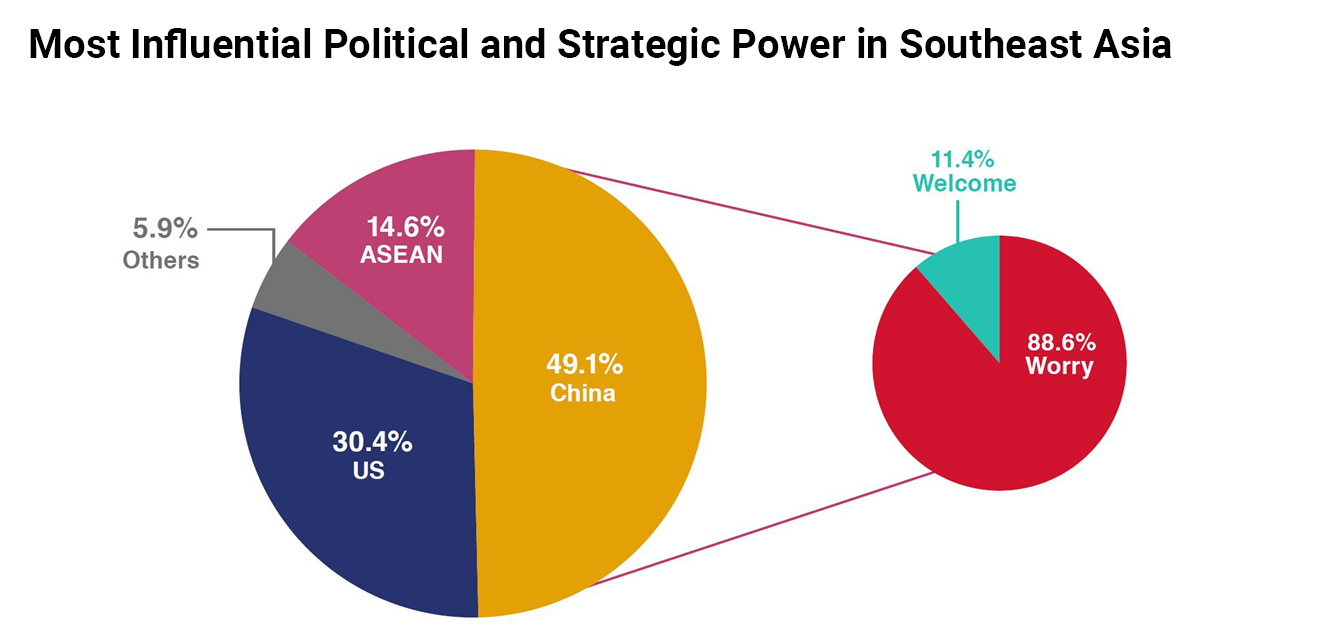 Most Influential political and strategic power in Southeast Asia chart
