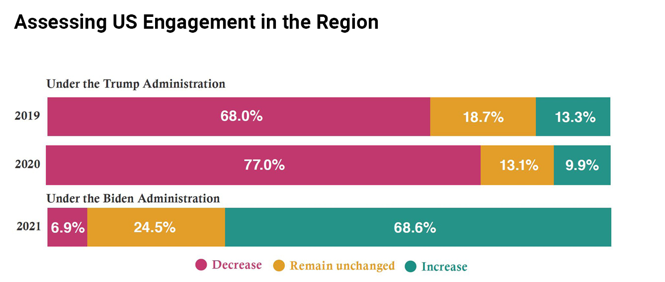 US Engagement in Region chart