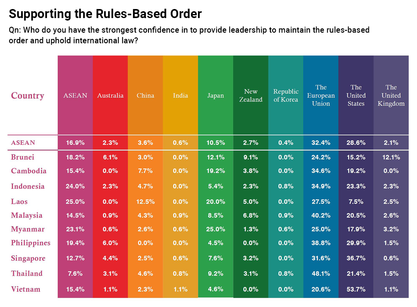 chart on Supporting the Rules-Based Order