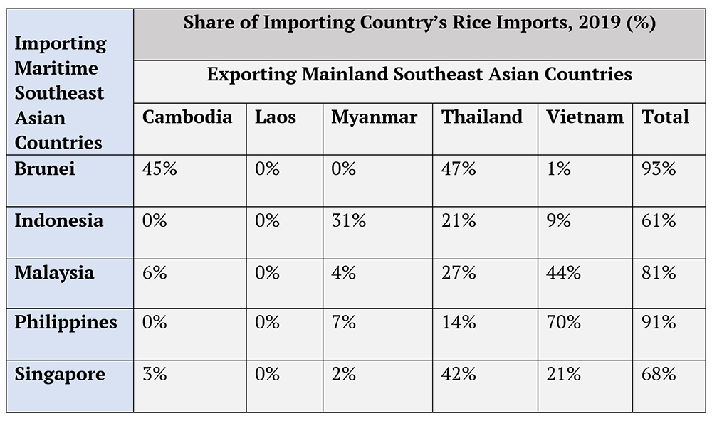 Share of Rice Imports to Maritime Southeast Asia from Mainland Southeast Asia