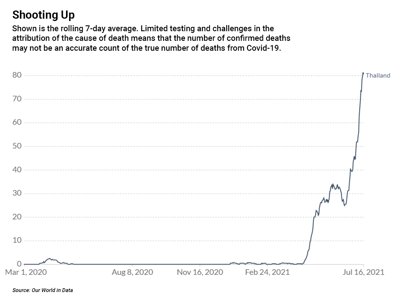 Chart on Daily new confirmed Covid-19 deaths