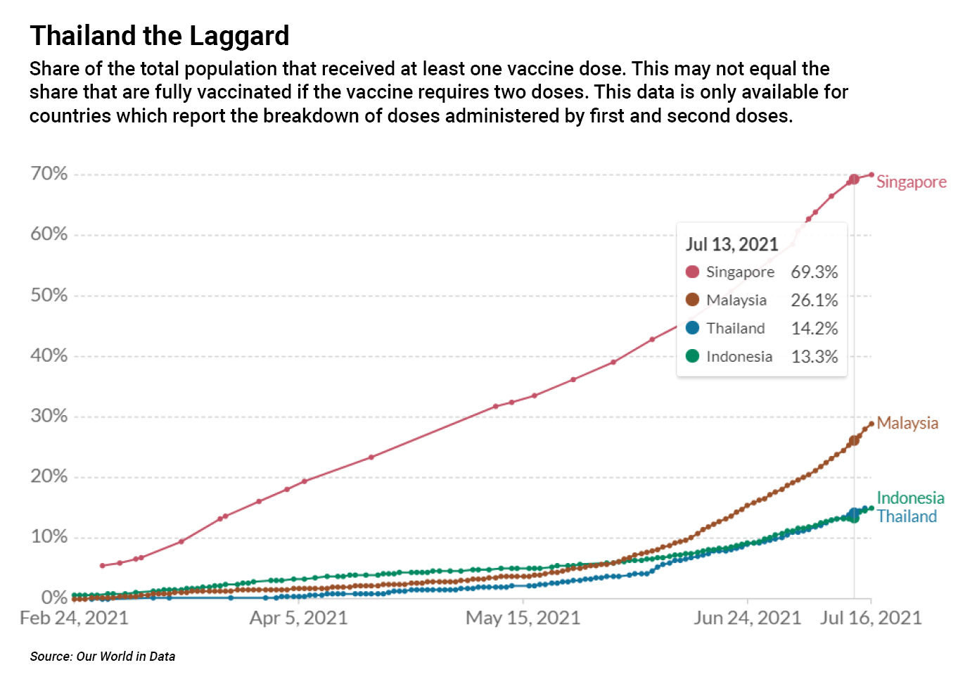 Chart on Share of people who received at least one dose of Covid-19 vaccine