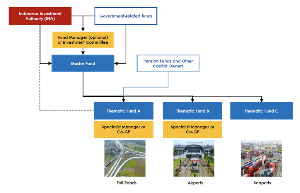 Figure 3: An Example of INA's Co-Investment Fund Structure