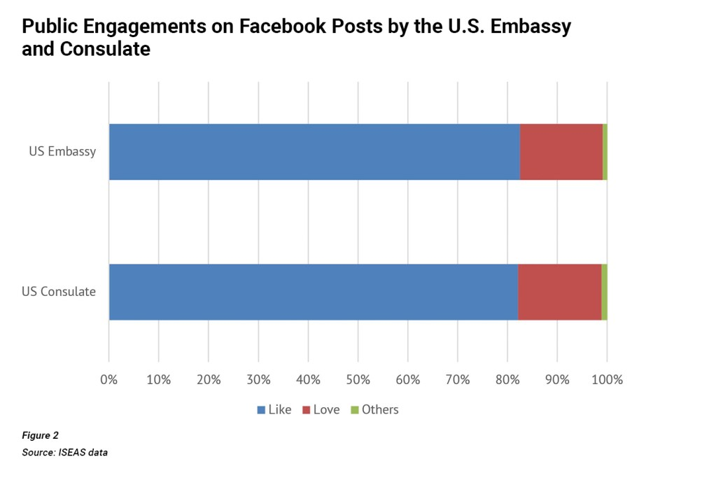 Engagements on Facebook Posts by US Embassy Chart