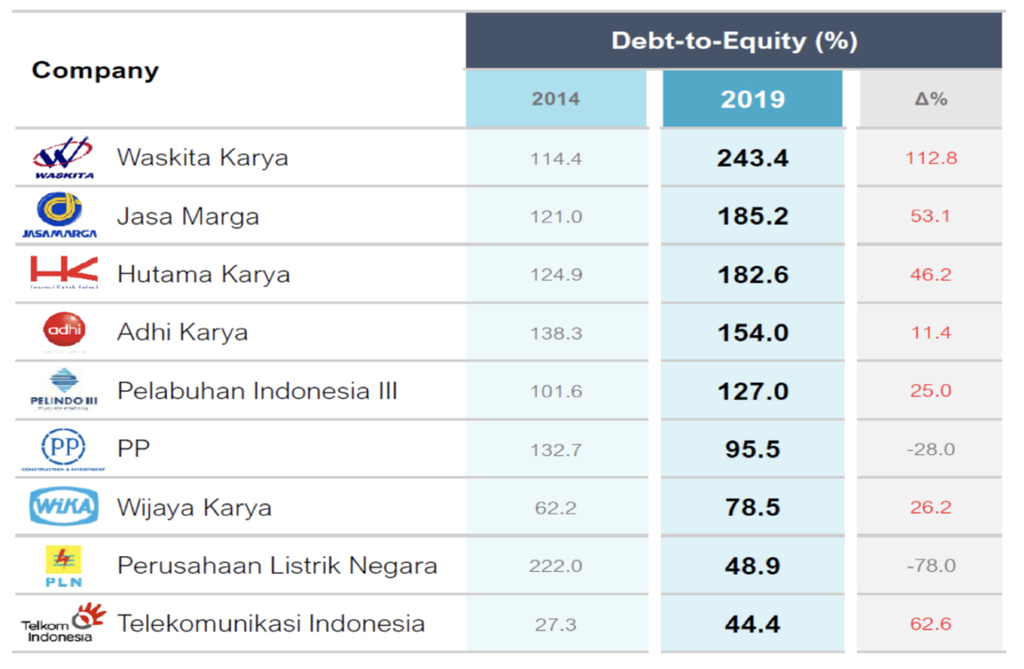 Table 1: Debt-to-Equity Positions of SOEs